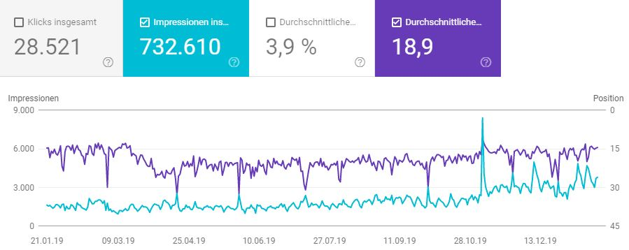 search console - Was ist SEO
